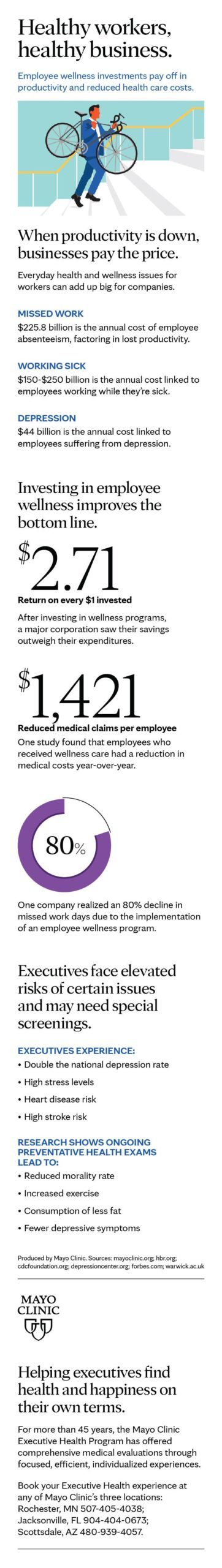 infographic:-employee-wellness-and-executive-health