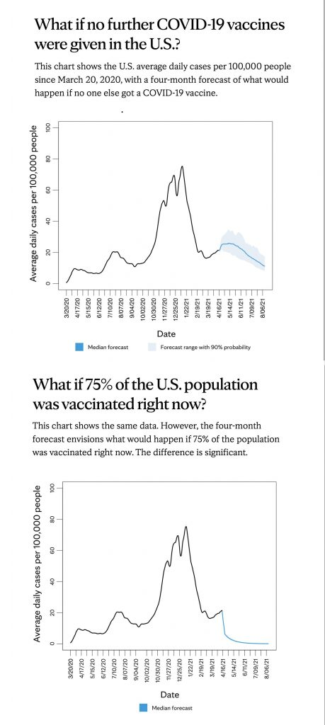 high-vaccination-rate-is-key-to-future-course-of-covid-19-pandemic,-mayo-clinic-computer-modeling-shows